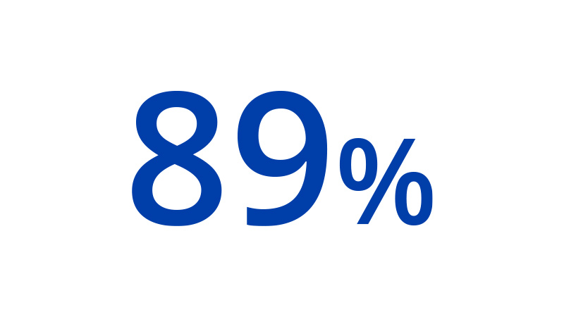 A graphic that depicts 89%.